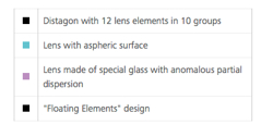 otus lens elements description250